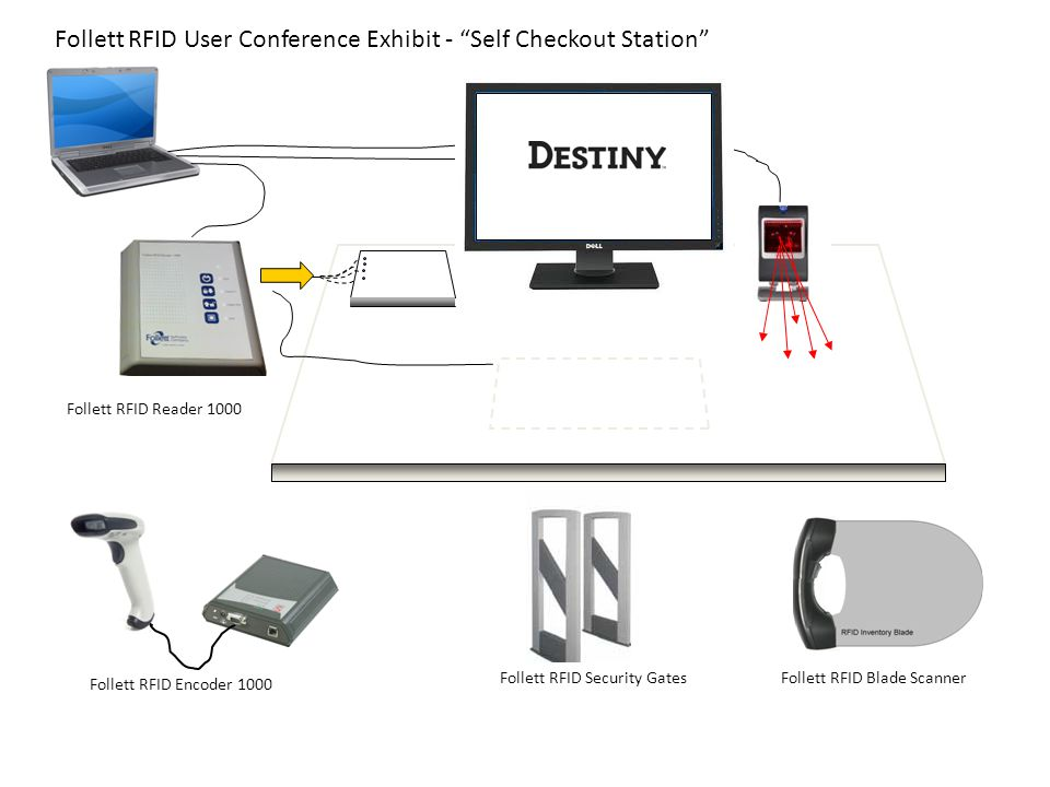 Follett RFID User Conference Exhibit - Self Checkout Station