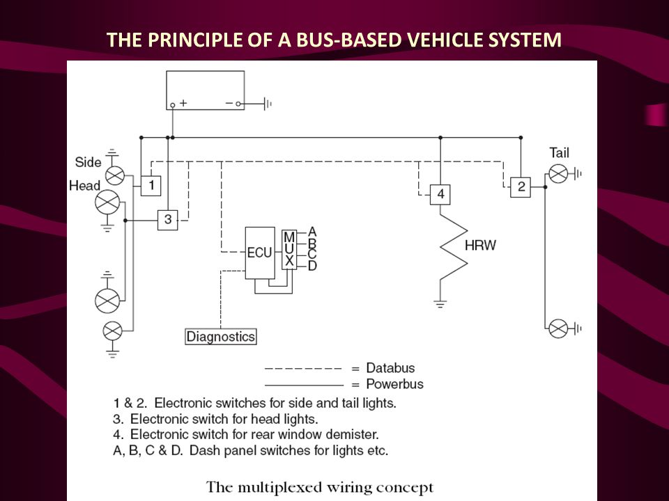 THE PRINCIPLE OF A BUS-BASED VEHICLE SYSTEM