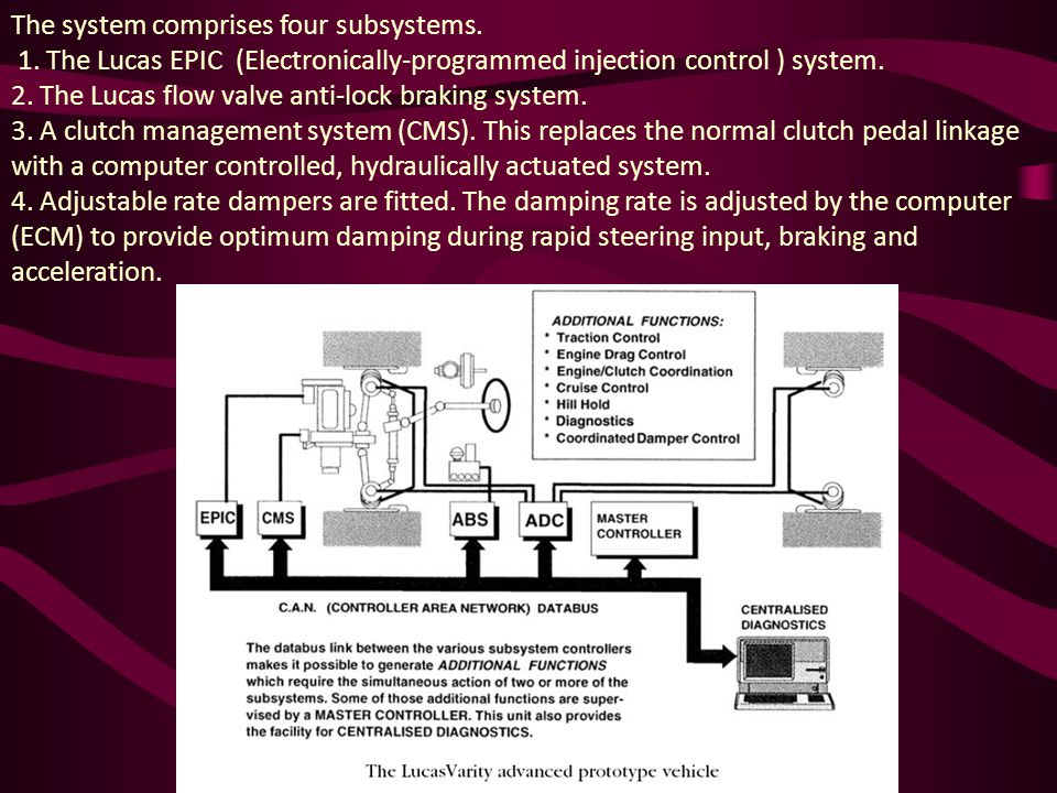 The system comprises four subsystems.