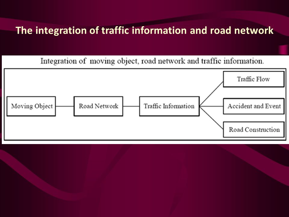 The integration of traffic information and road network