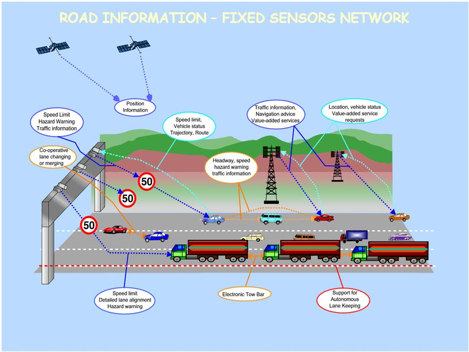 ROAD INFORMATION – FIXED SENSORS NETWORK
