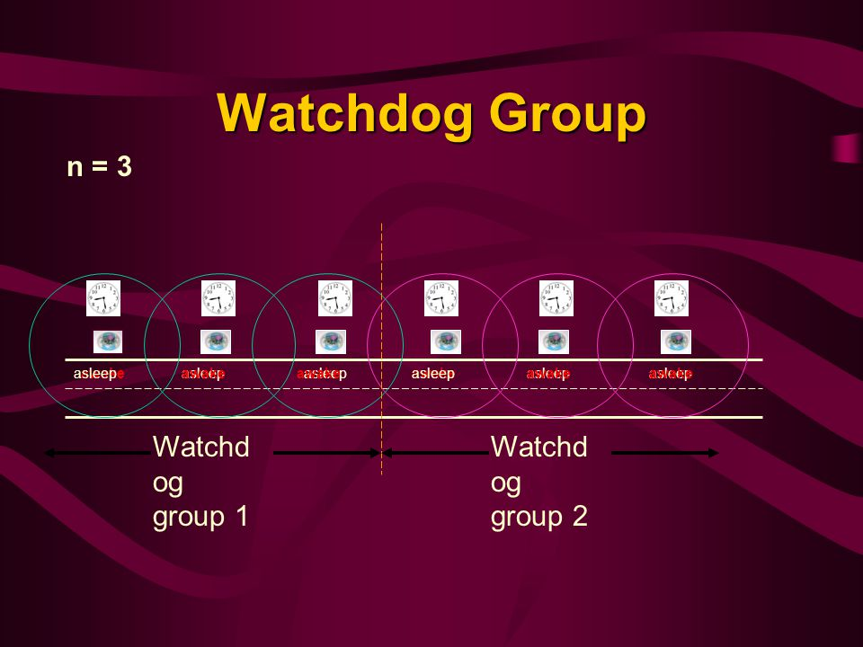 Watchdog Group n = 3 Watchdog group 1 Watchdog group 2 asleep awake