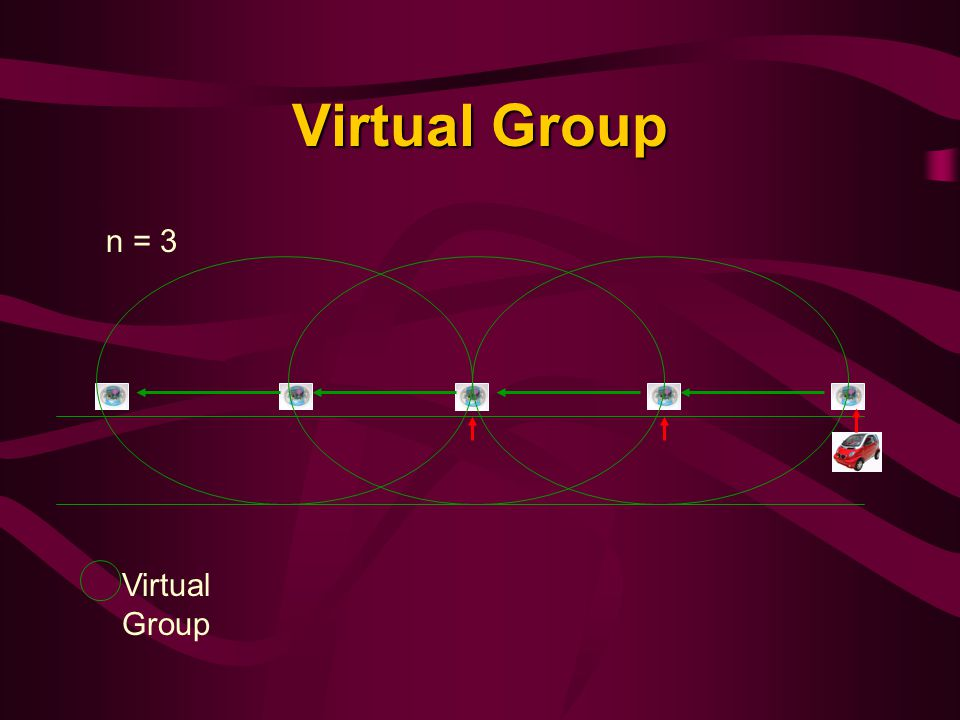Virtual Group n = 3 Virtual Group