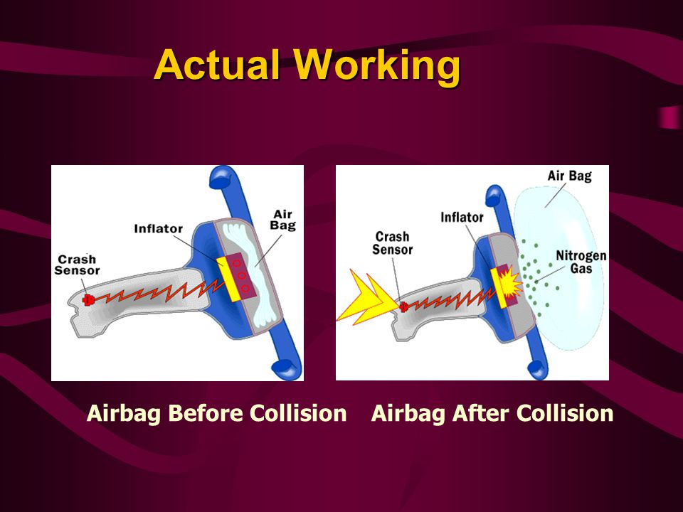 Actual Working Airbag Before Collision Airbag After Collision