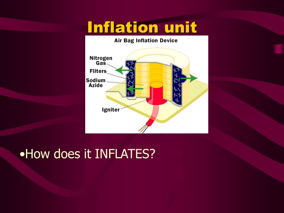 Inflation unit How does it INFLATES
