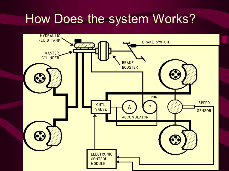 How Does the system Works