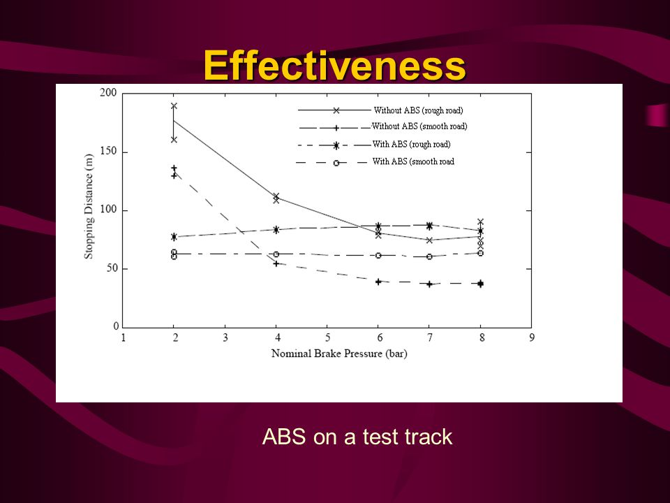 Effectiveness ABS on a test track