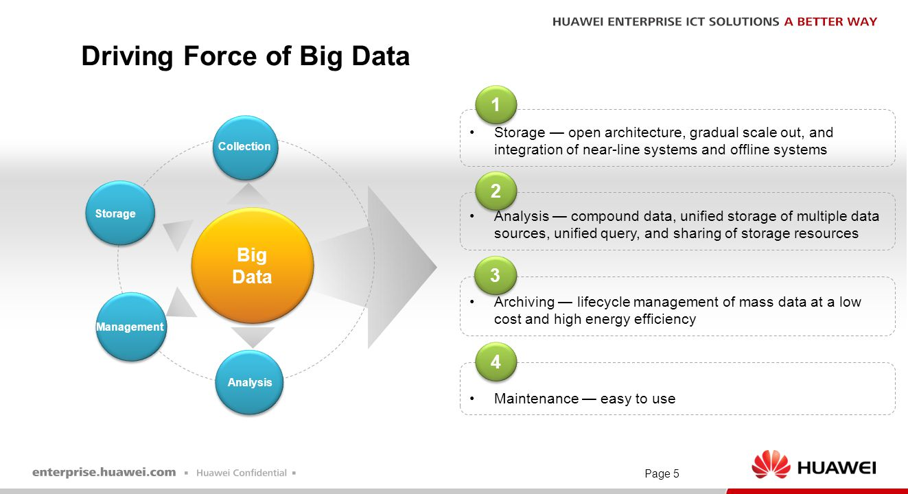 Driving Force of Big Data