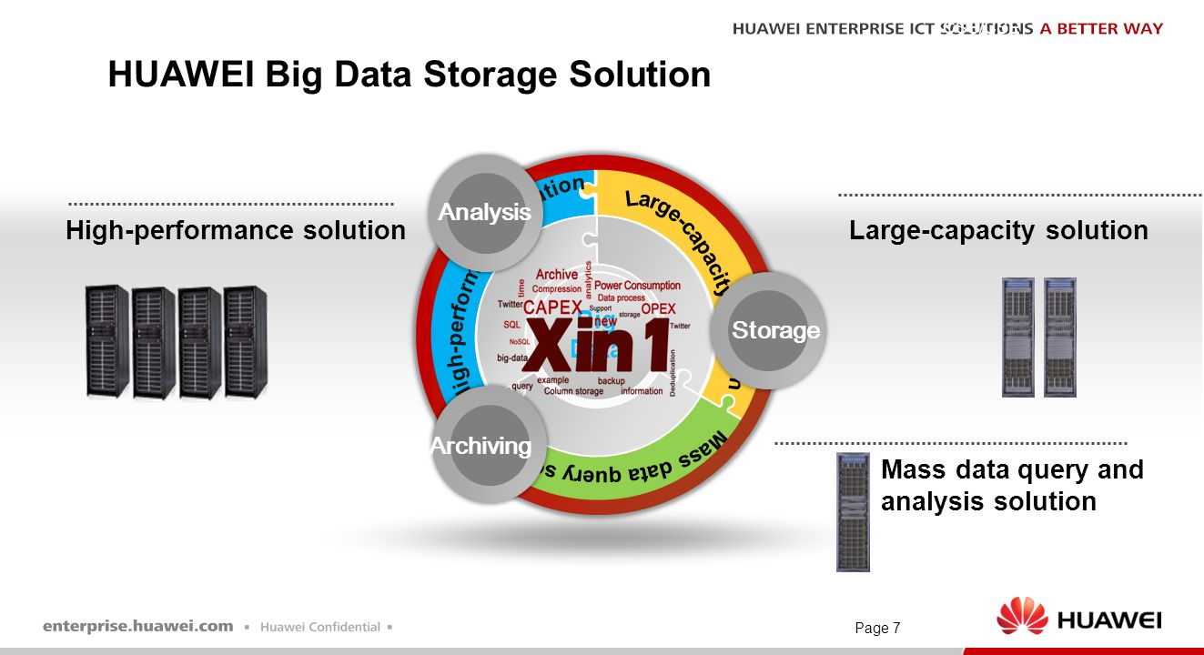 HUAWEI Big Data Storage Solution