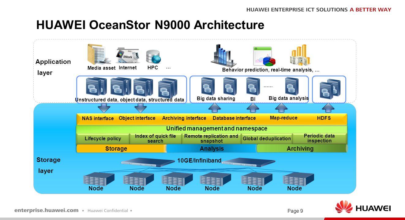 HUAWEI OceanStor N9000 Architecture