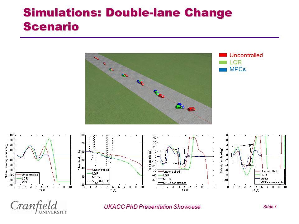 Simulations: Double-lane Change Scenario