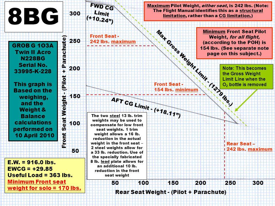 8BG FWD CG Limit (+10.24 ) 300 250 GROB G 1O3A Twin II Acro N228BG