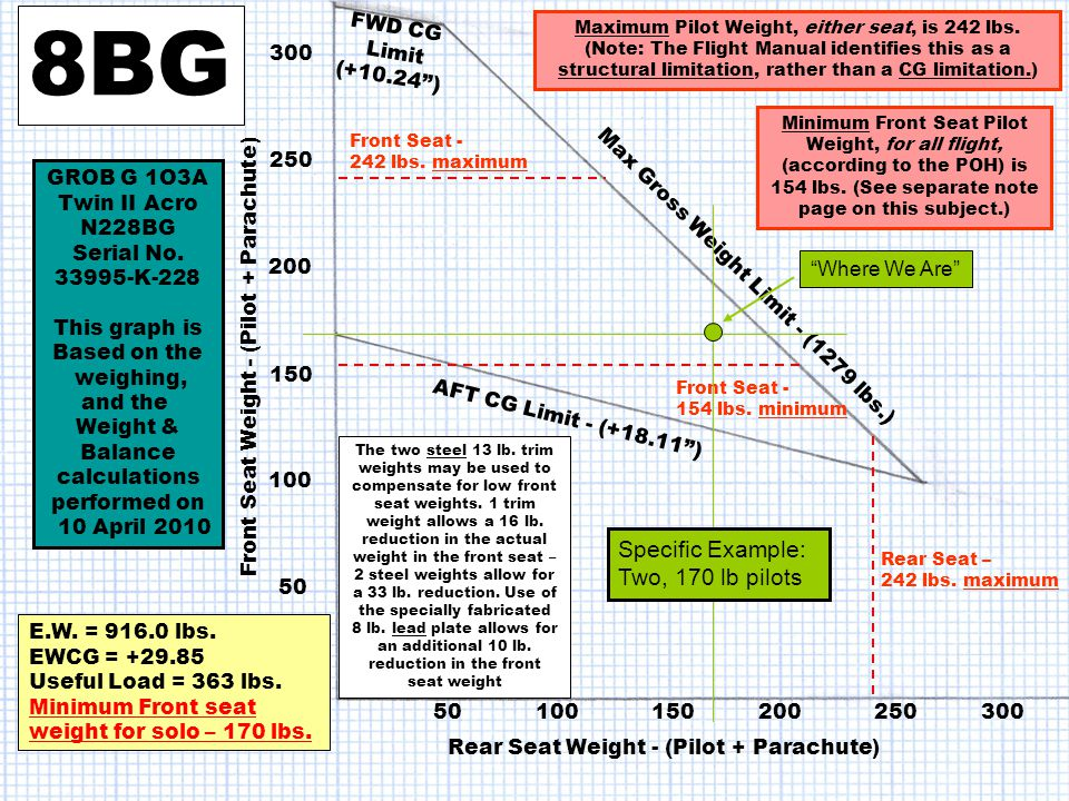 8BG Specific Example: Two, 170 lb pilots FWD CG Limit (+10.24 ) 300