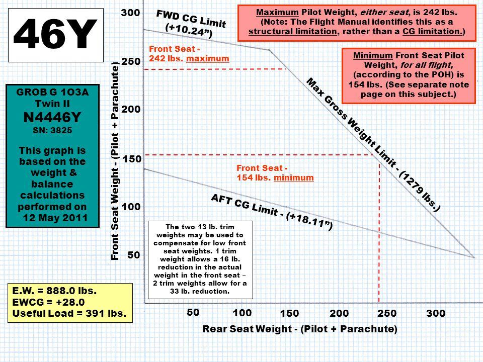 46Y N4446Y 300 FWD CG Limit (+10.24 ) 250 GROB G 1O3A Twin II