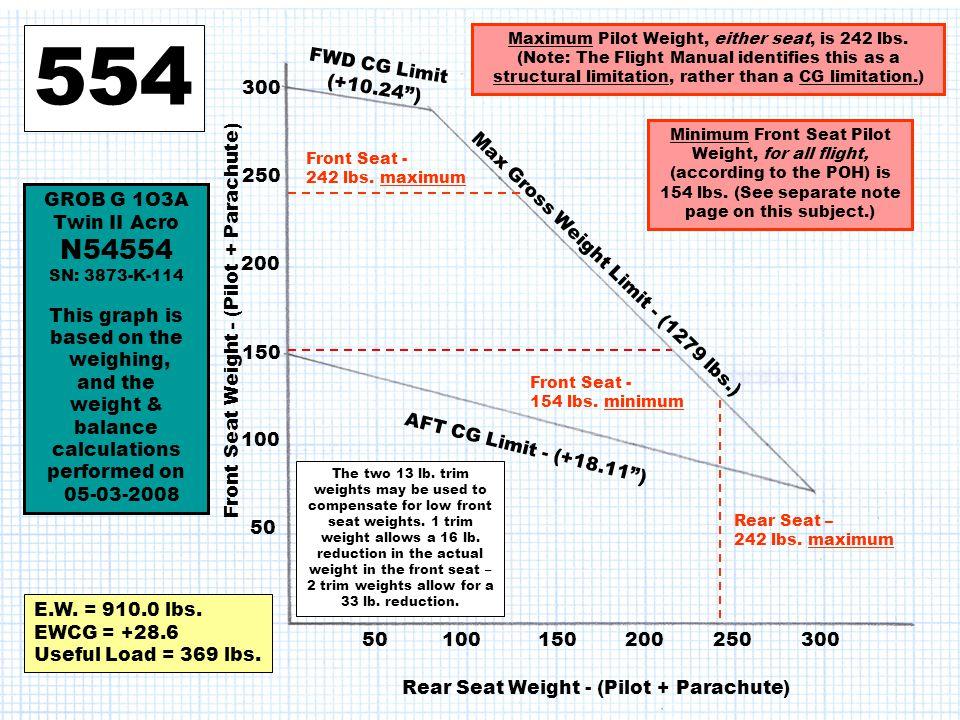 554 N54554 FWD CG Limit (+10.24 ) 300 250 GROB G 1O3A Twin II Acro