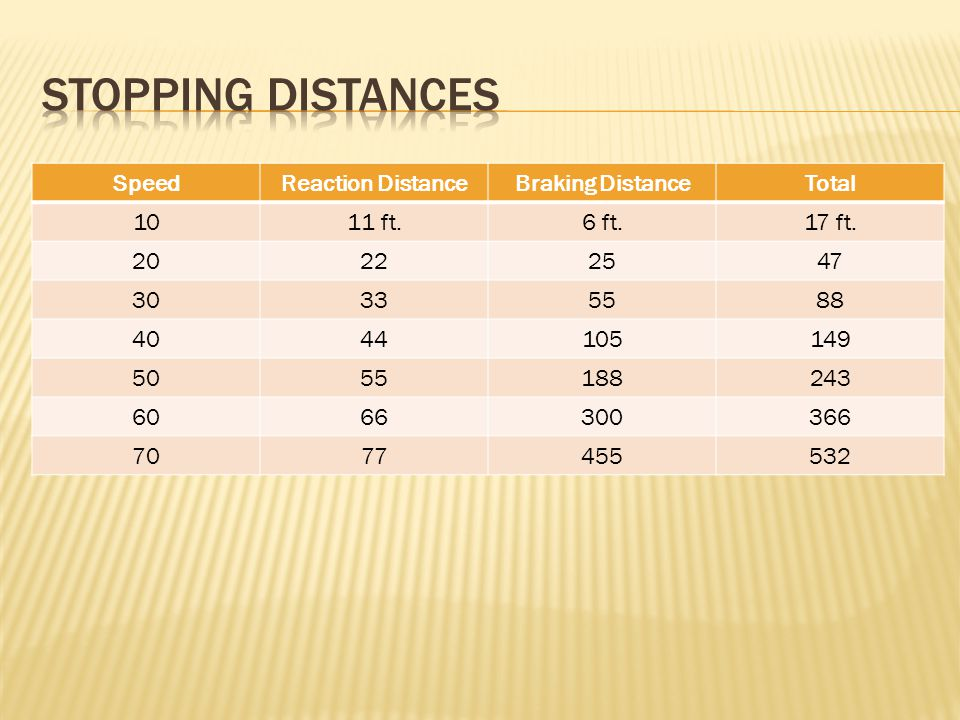 Stopping distances Speed Reaction Distance Braking Distance Total 10