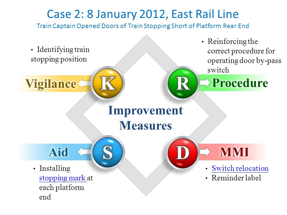 Case 2: 8 January 2012, East Rail Line Train Captain Opened Doors of Train Stopping Short of Platform Rear End