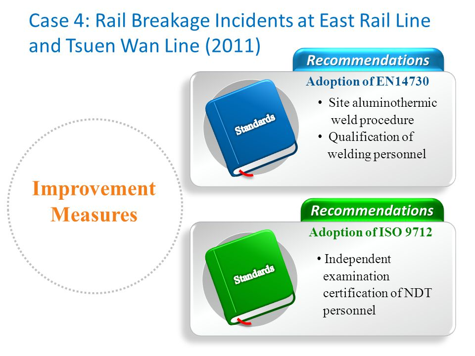 Case 4: Rail Breakage Incidents at East Rail Line and Tsuen Wan Line (2011)