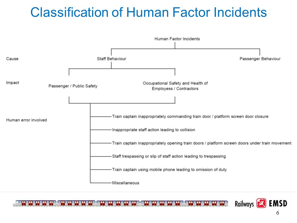 Classification of Human Factor Incidents