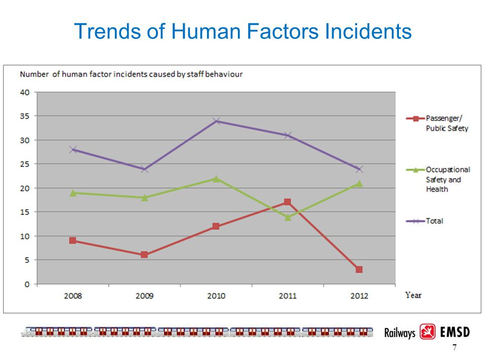 Trends of Human Factors Incidents