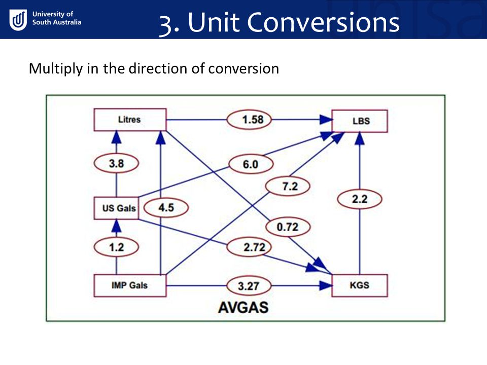3. Unit Conversions Multiply in the direction of conversion