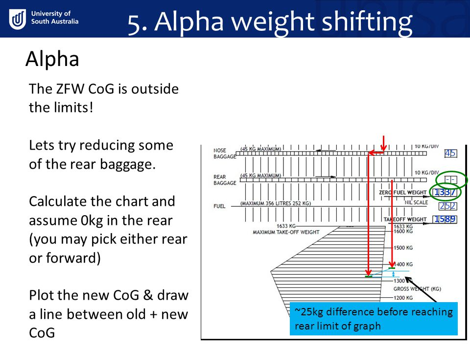 5. Alpha weight shifting Alpha The ZFW CoG is outside the limits!