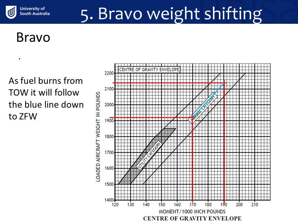 5. Bravo weight shifting Bravo .