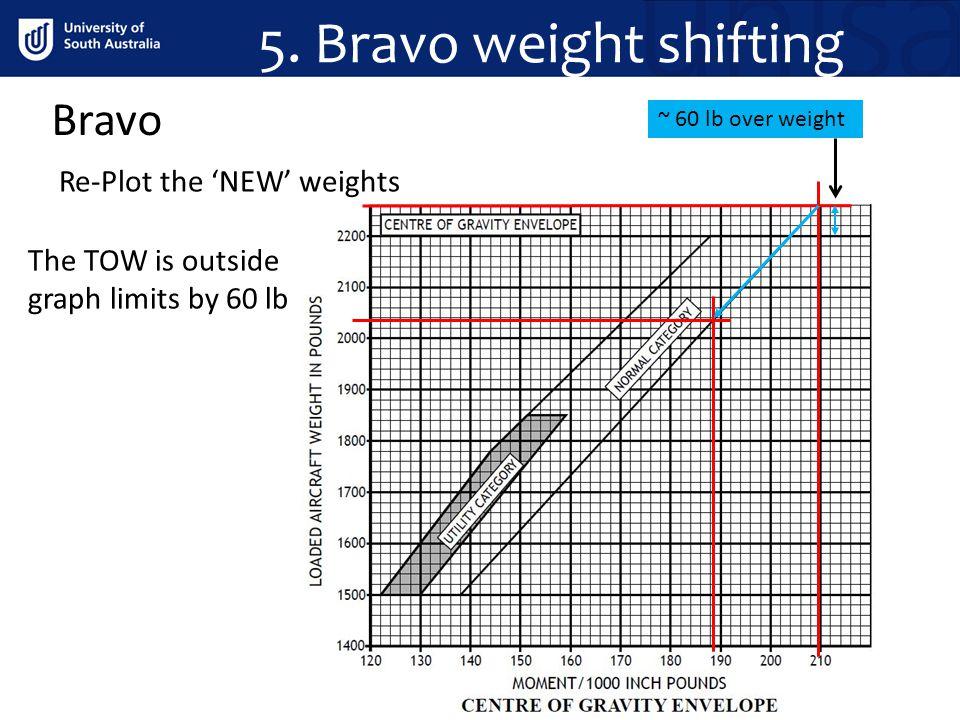 5. Bravo weight shifting Bravo Re-Plot the 'NEW' weights