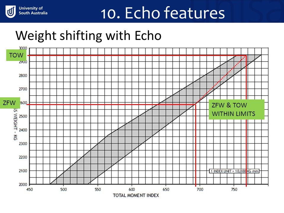 10. Echo features Weight shifting with Echo TOW ZFW