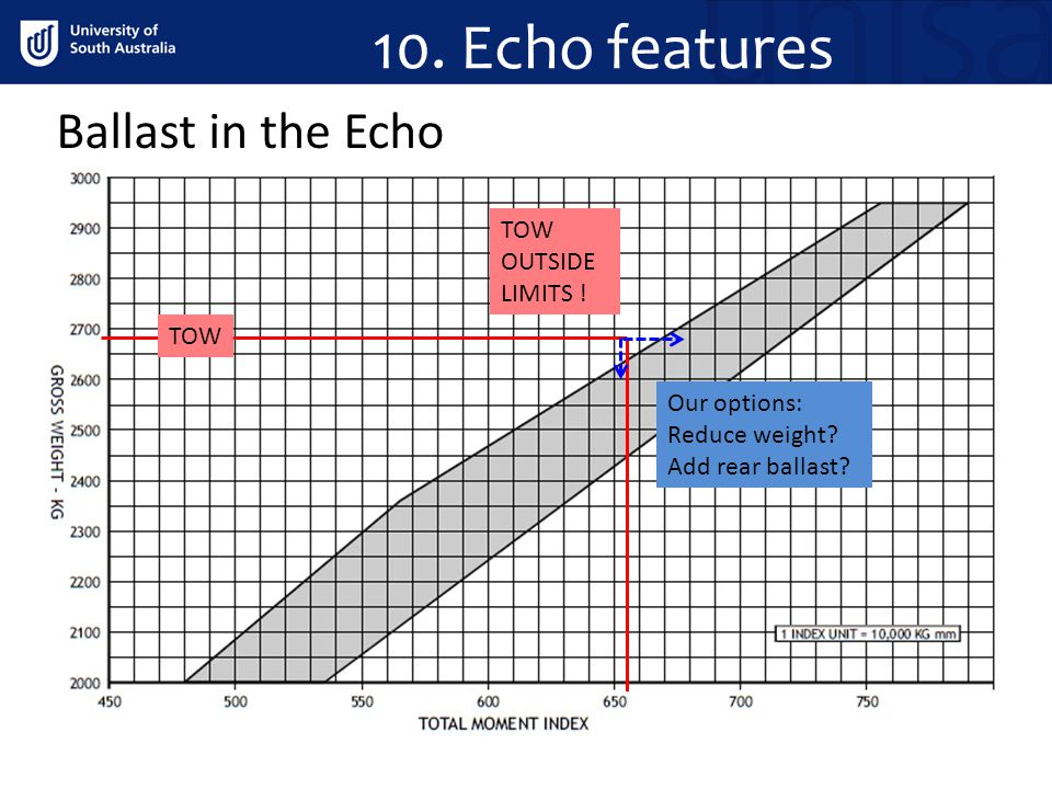 10. Echo features Ballast in the Echo TOW OUTSIDE LIMITS ! TOW