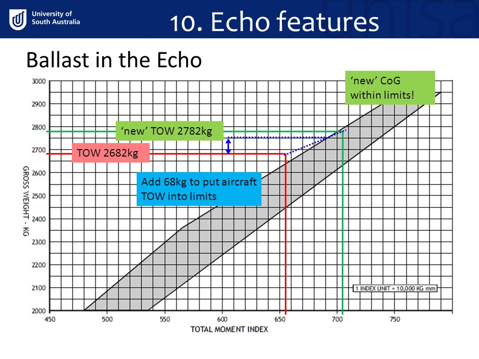 10. Echo features Ballast in the Echo 'new' CoG within limits!