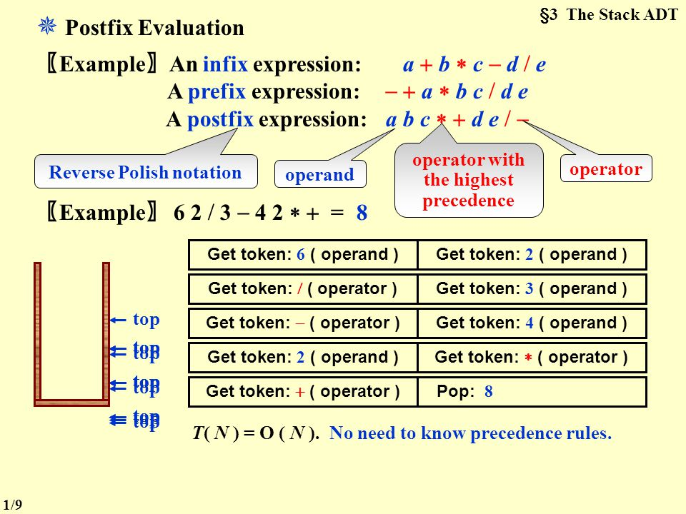 §3 The Stack ADT  Postfix Evaluation. 〖Example〗An infix expression: a  b  c  d  e. A prefix expression:   a  b c  d e.