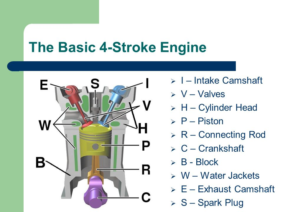The Basic 4-Stroke Engine