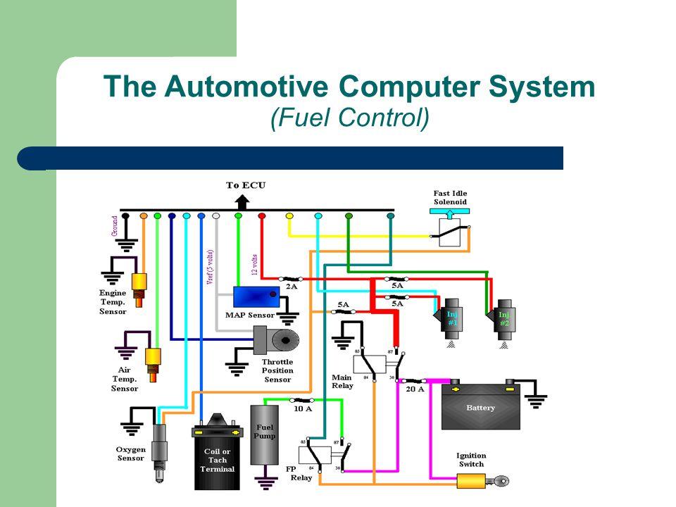 The Automotive Computer System (Fuel Control)