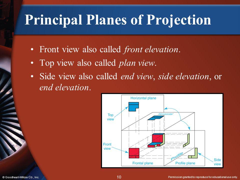 Principal Planes of Projection