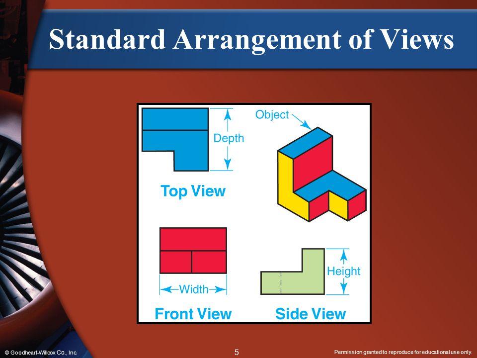 Standard Arrangement of Views