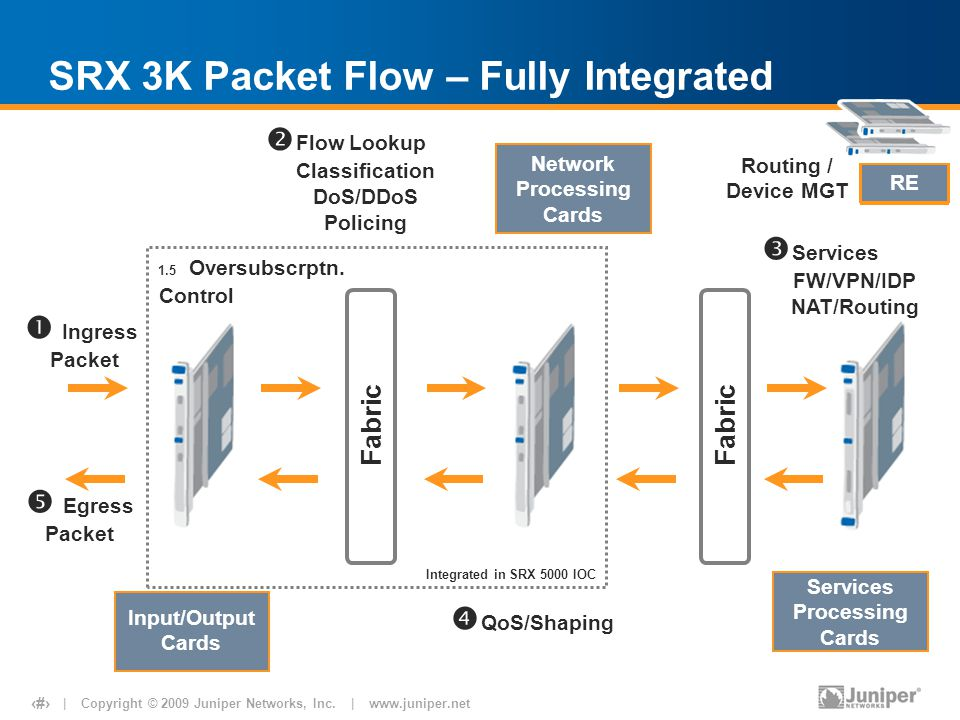 SRX 3K Packet Flow – Fully Integrated