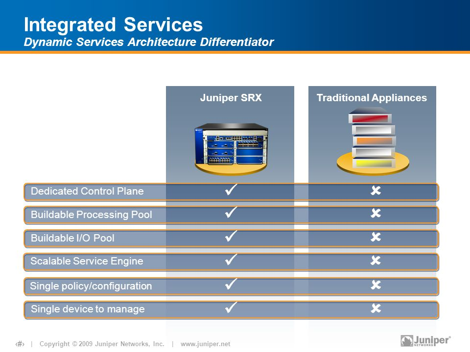 Integrated Services Dynamic Services Architecture Differentiator