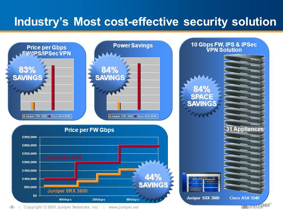 10 Gbps FW, IPS & IPSec VPN Solution Price per Gbps FW/IPS/IPSec VPN