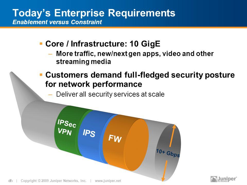 Today's Enterprise Requirements Enablement versus Constraint