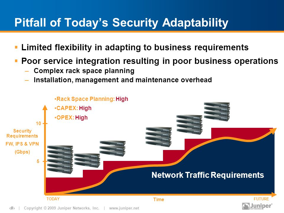 Pitfall of Today's Security Adaptability