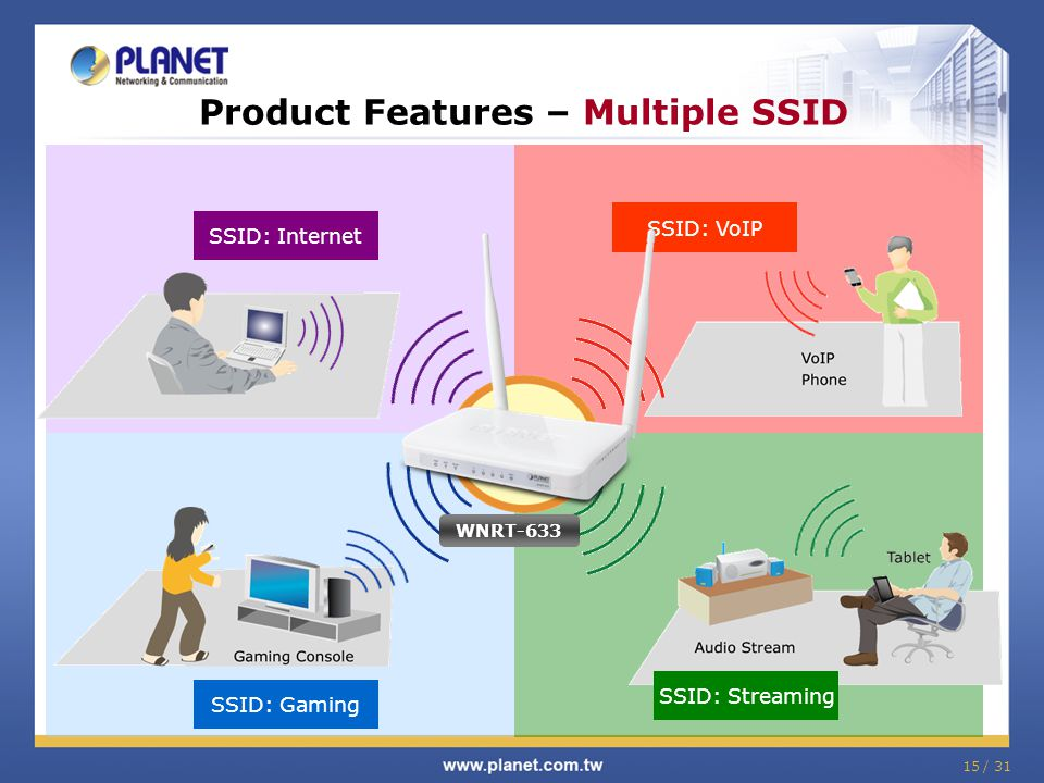 Product Features – Multiple SSID