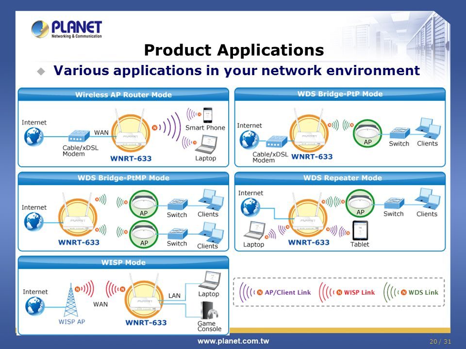 Product Applications Various applications in your network environment