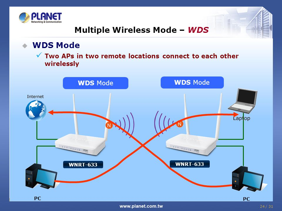 Multiple Wireless Mode – WDS