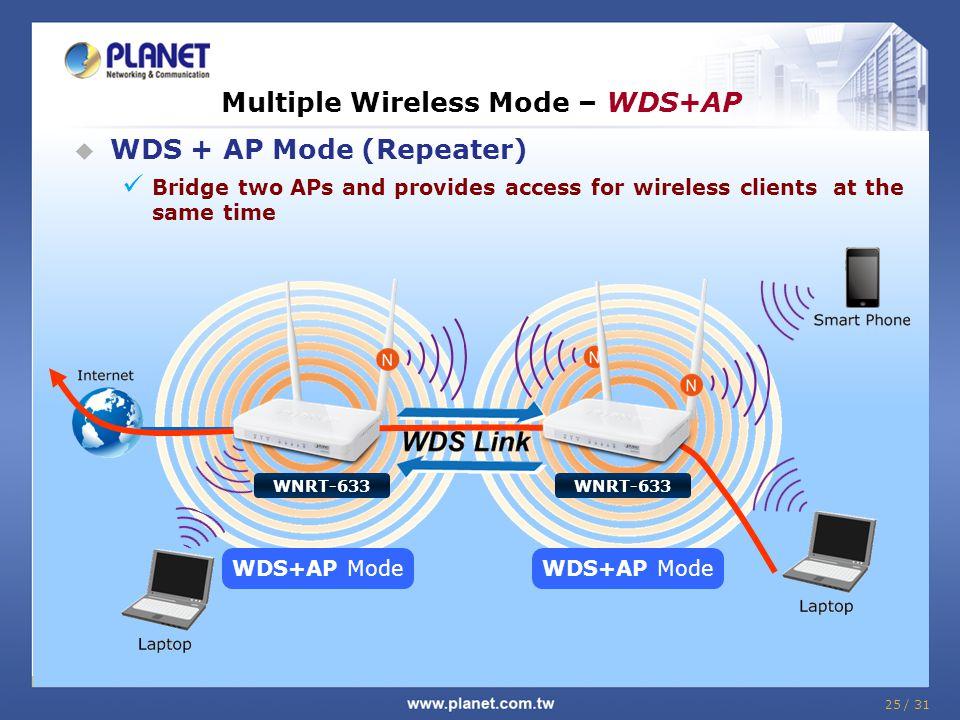 Multiple Wireless Mode – WDS+AP