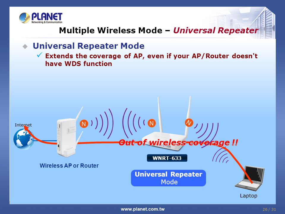 Multiple Wireless Mode – Universal Repeater