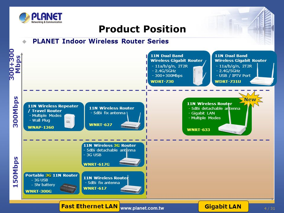 Product Position PLANET Indoor Wireless Router Series 300+300Mbps