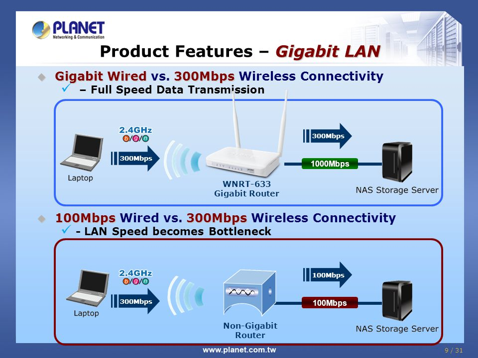 Product Features – Gigabit LAN