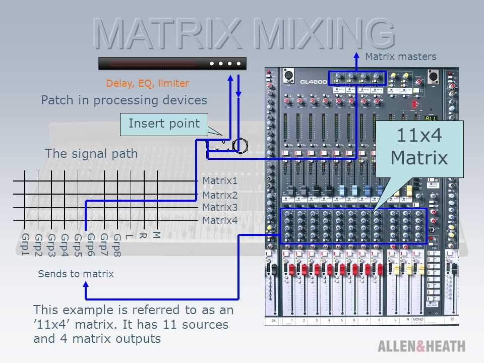 11x4 Matrix Patch in processing devices Insert point The signal path