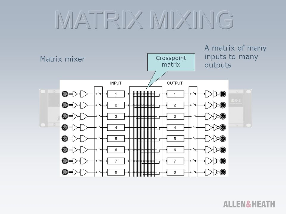 A matrix of many inputs to many outputs